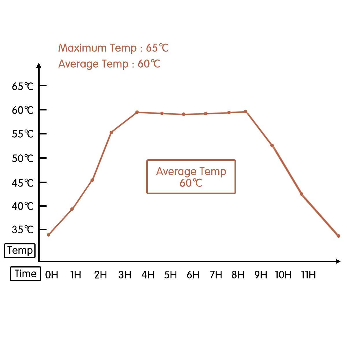 Hand Warmers Chauffe Corps 12 Pi/èces 100/% Naturel 60-65/°C Chaleur et Confort Maximum en Hiver Coussin Chauffant Chauffe-Dos et Nuque 10 Heures de Chaleur BACKTURE Chauffe-Mains