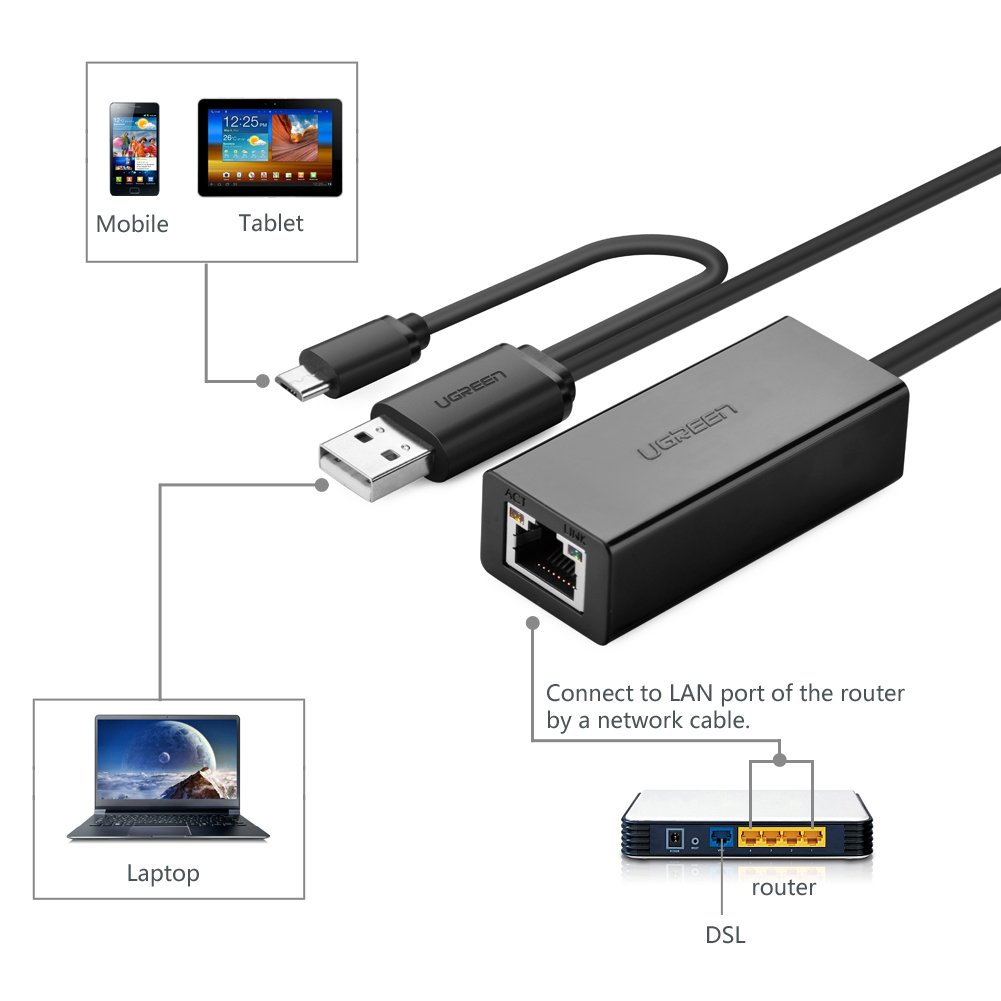 Ugreen otg micro usb ethernet adapter usb 20 to rj45 ethernet usb 20 to rj45 ethernet network adapter 10 100mbps wired lan adapter for nintendo switch ethenet capable smartphones and tablets with micro usb wii greentooth Choice Image