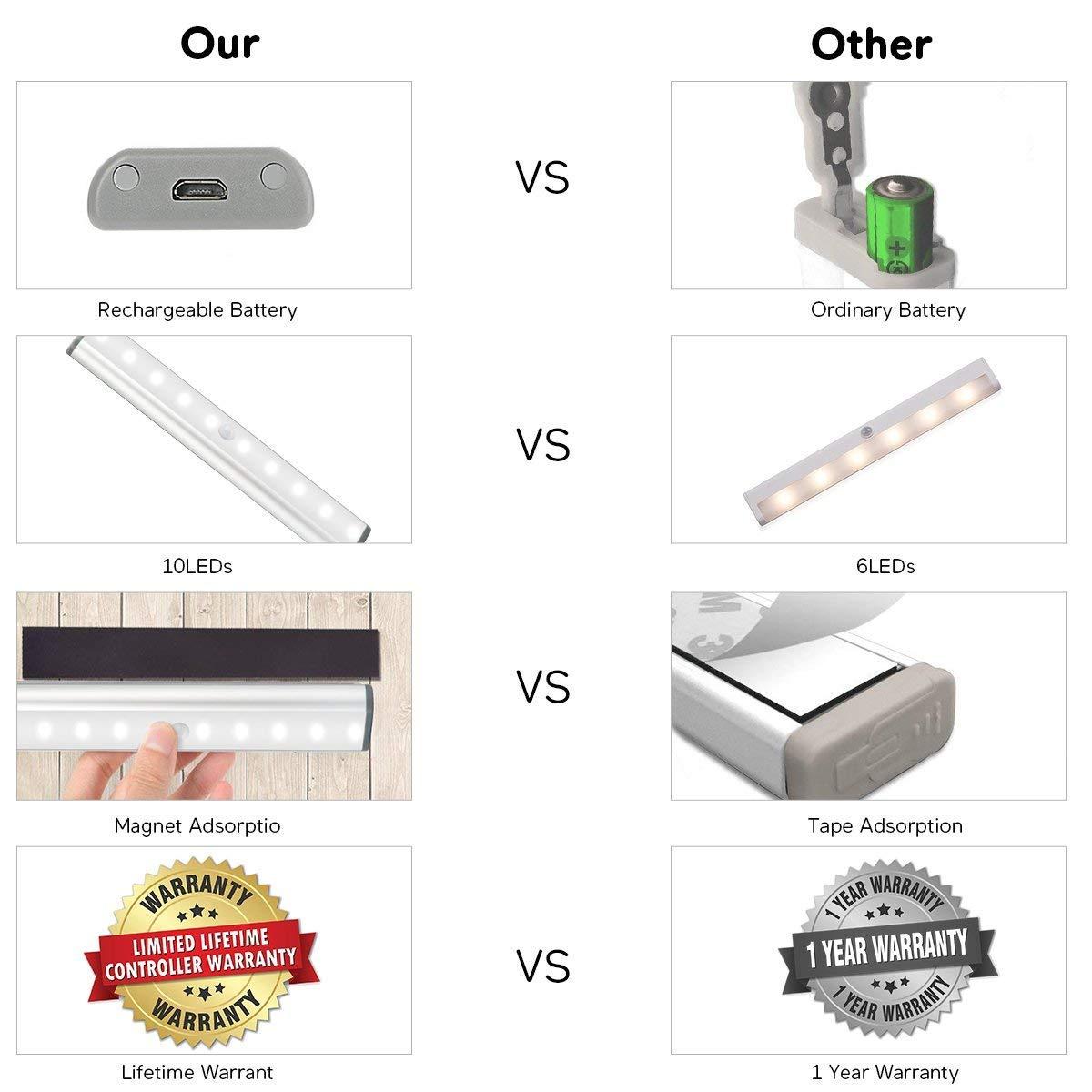 magnetische abnehmbare Stick-On f/ür Schrank//Kleiderschrank USB Wireless wiederaufladbare 10 LED Schrank Beleuchtung EEIEER Bewegung Sensor Licht Cabinet Lights k/ühles wei/ßes,Silber 3 Pack