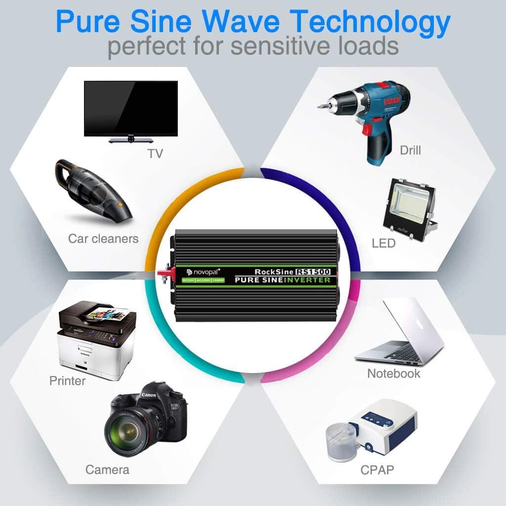 Convertisseur Pur Sinus 1500W-DC 24V /à AC 220//230V Onduleur-2 Prise EU de Courant Alternatif et 1 Port USB Puissance de Pointe 3000W transformateur de Tension