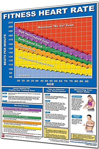Productive Fitness Laminated Fitness Poster - Fitness Heart Rate Wall Chart for Heart Rate