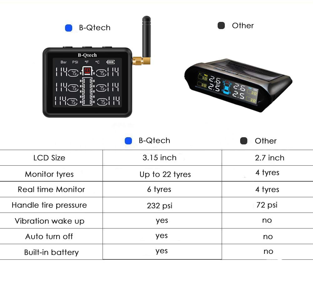 B-Qtech 3.15 inch Wireless RV Truck TPMS Tire Pressure Monitoring System with TPMS 6 Sensors for RVs MotorHomes Truck Tow Trailers Motorcoaches Bus LCD Display Support Max 22 Tyres(0~232PSI) by B-Qtech (Image #4)
