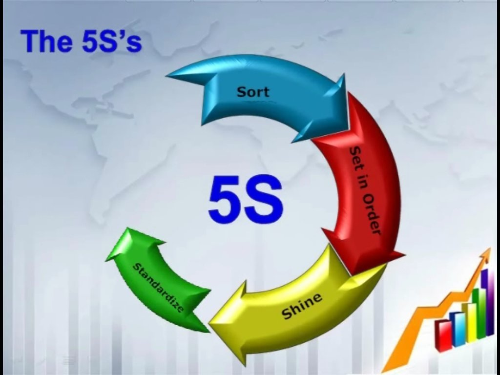 5s methodology for everyday life
