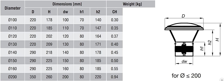 Chimenea carenado de Acero escriba DA 5//120mm DA120-CH