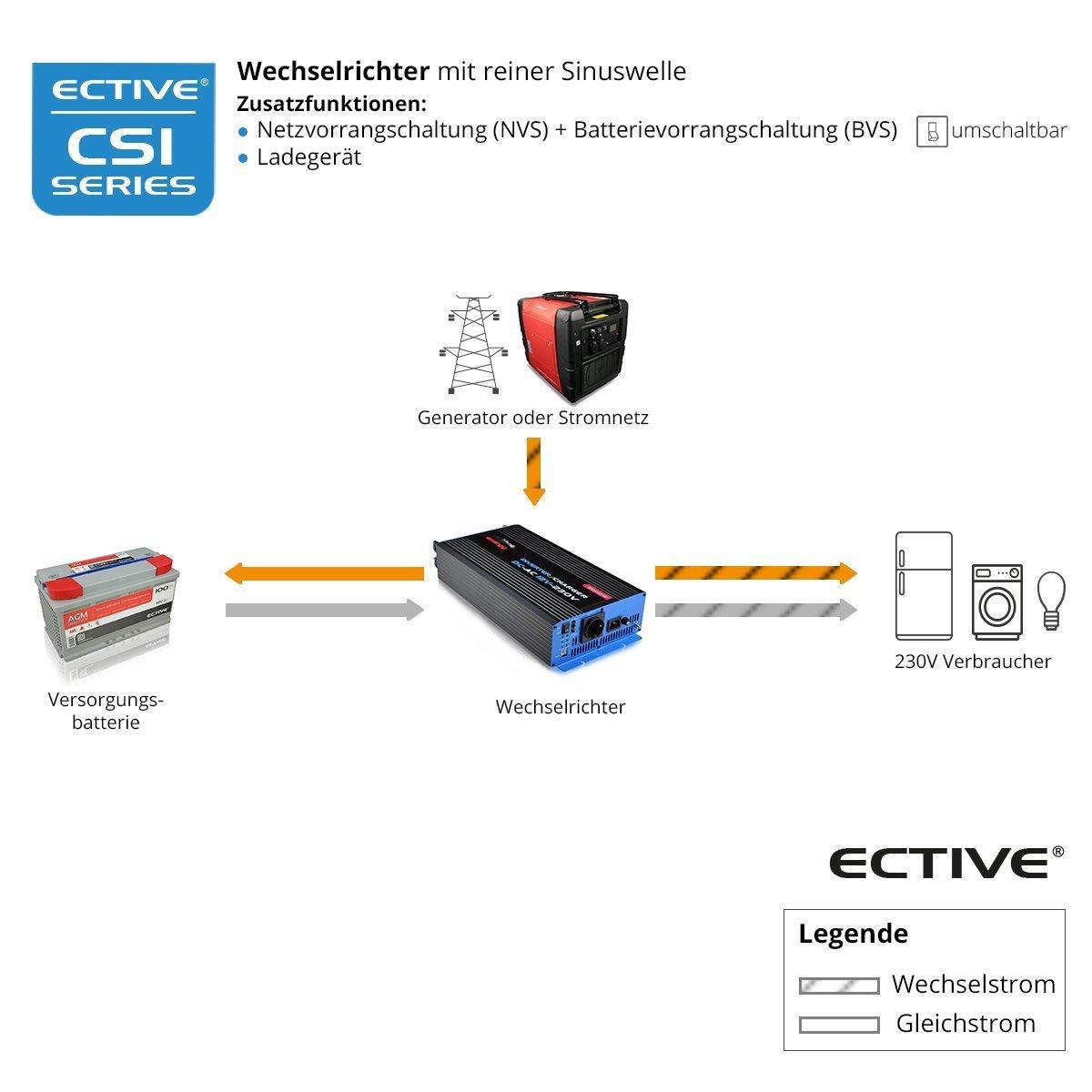 ECTIVE 300W 12V zu 230V CSI-Serie reiner Sinus Wechselrichter mit ...