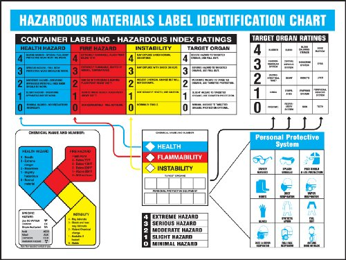 Accuform Signs ZTP108 Haz-Mat Identification Poster,
