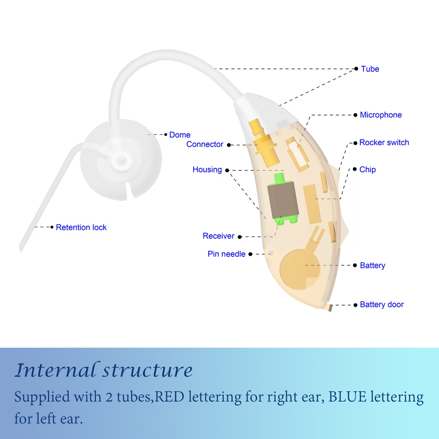 Hearing Amplifier Devices for Adults, Seniors and Children, Digital Noise Cancelling,Feedback Cancellation to Aid Hearing, Fit for Left and Right Ears, Six A10 Batteries Include, ULAIF New Design by Ulaif (Image #7)