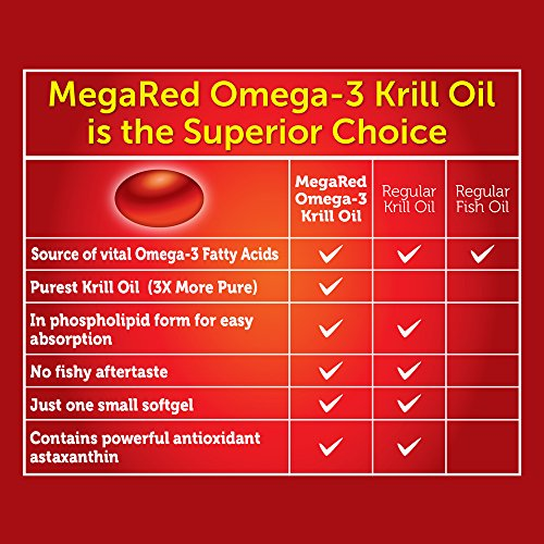 Omega-3 Fish Oil 500mg - Megared Extra Strength 90 softgels - Krill Oil No fishy aftertaste by Megared (Image #6)
