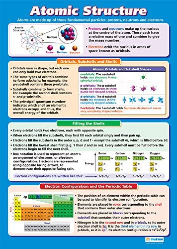 Atomic Structure | Science Posters | Gloss Paper Measuring 33\u201d x 23.5\u201d | STEM Charts for The Classroom | Education Charts by Daydream Education