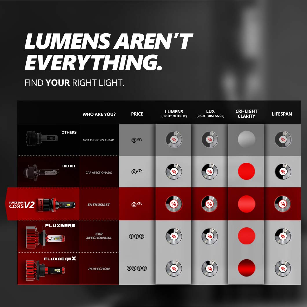 Not Bought. Built 6,000LM 6000K Cool White OPT7 Fluxbeam CORE v.2 H7 LED Fog Lights Bulbs with FX-7500 CREE Chip Plug-N-Play Conversion Kit