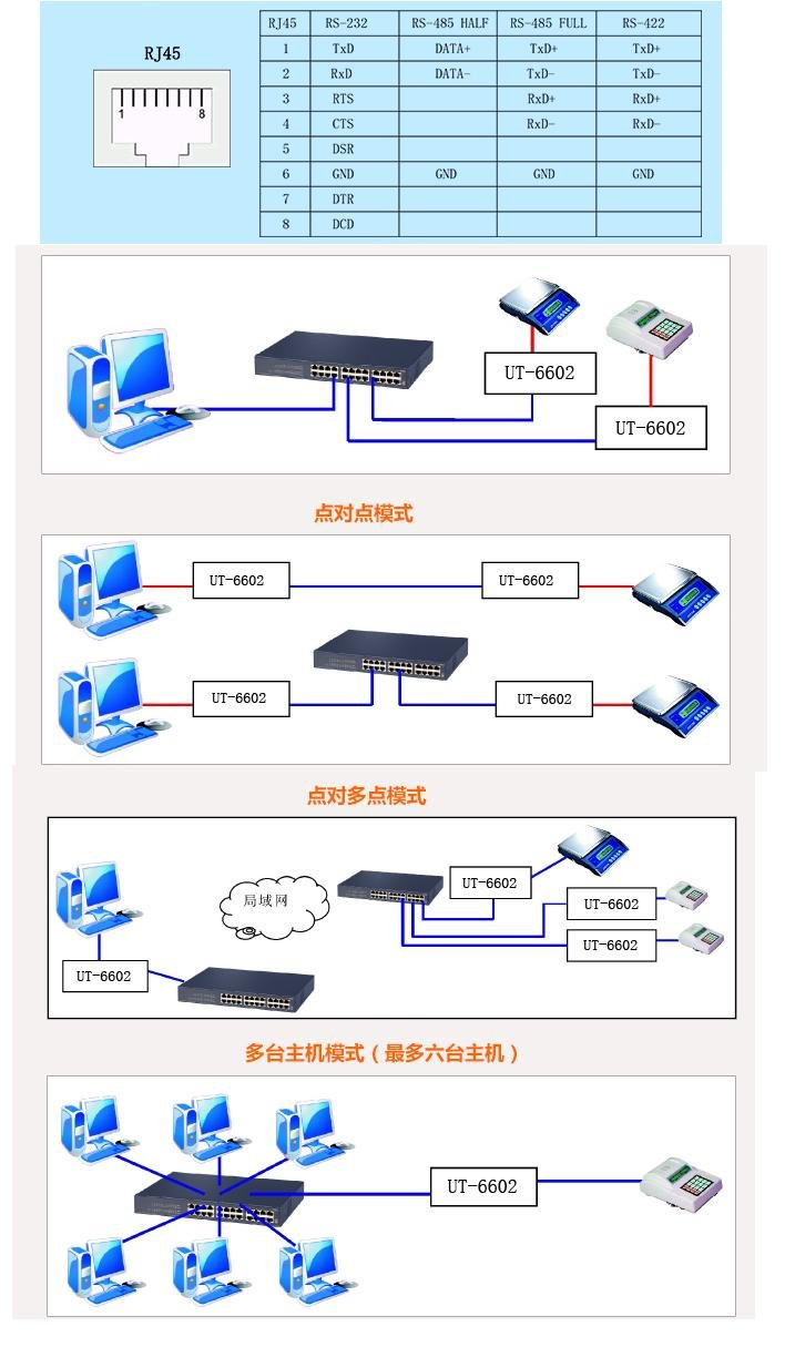 UTEK UT-6602 Ethernet to Serial TCP/IP to 1 RS-232 and 1 RS-422/485 Serial Device Server