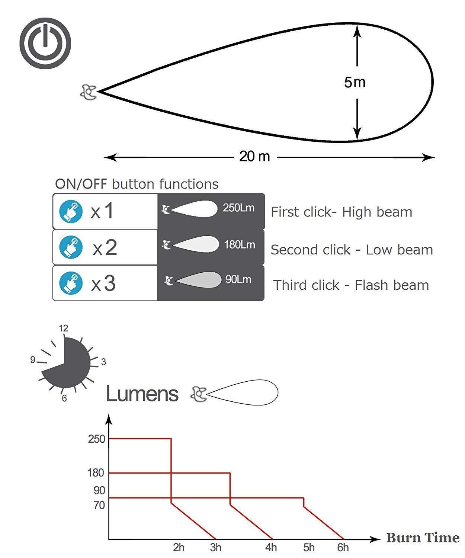 lampe de course nocturne rechargeable par USB ATNKE Lampe torche à LED lampe de poche réglable haute visibilité confortable et étanche avec feu arrière 3 modes de fonctionnement conviviaux