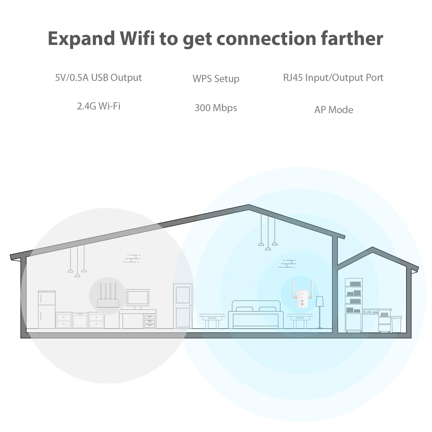 Victure WiFi Range Extender Repeater 2.4GHz 300Mbs,WPS/&One-Click Setting,USB Charging Port,Fast Ethernet Port,AP Mode,Compatible with All WLAN Devices