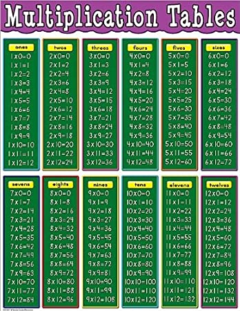 Common Worksheets multiplication tables chart : Amazon.com : Teacher Created Resources Multiplication Tables Chart ...