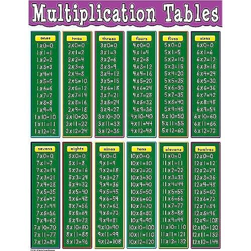 Math Charts AmazonCom
