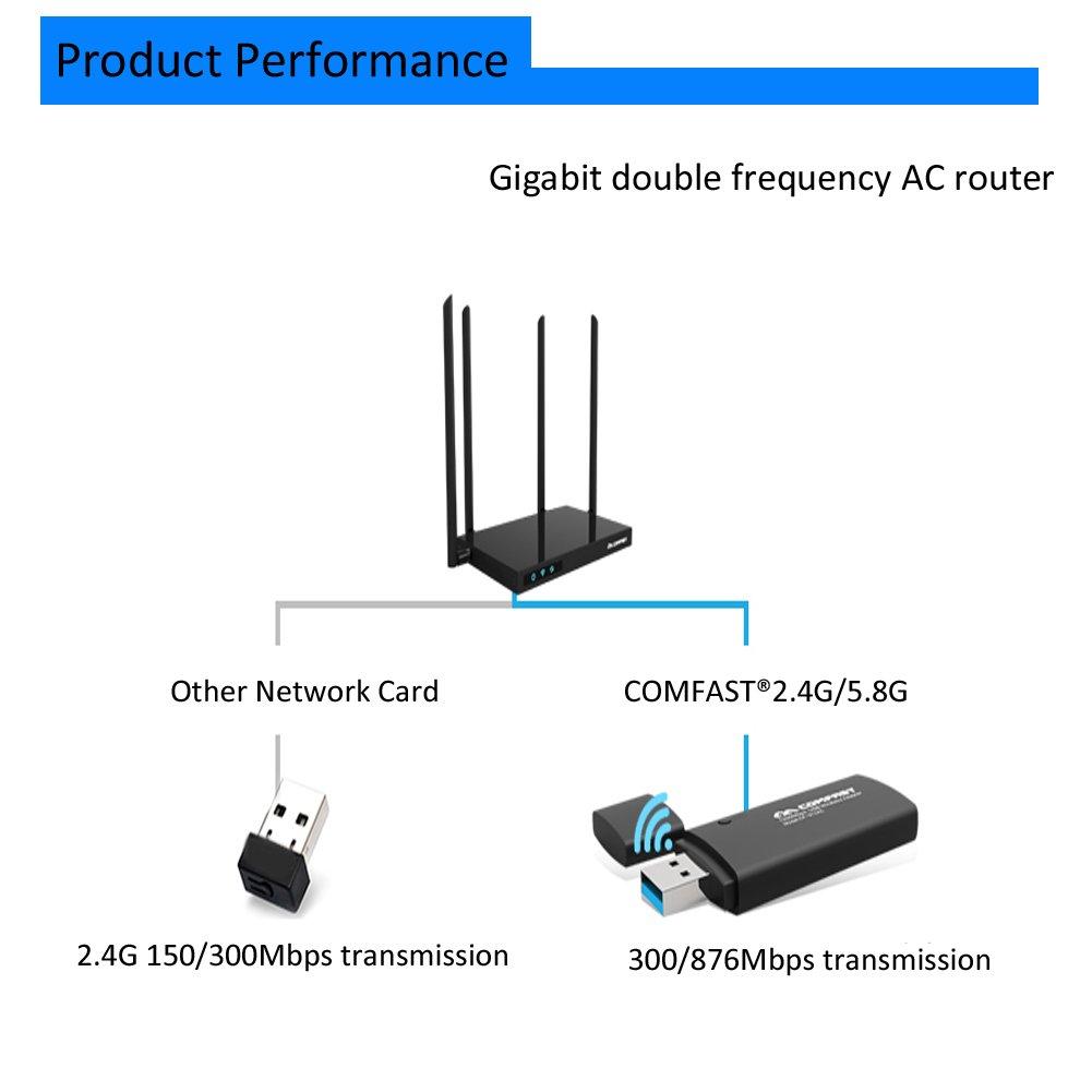 Adaptador inalámbrico USB 3.0 Mini con Wifi Comfast® CF-912AC, 1200 Mbps negro negro MINI: Amazon.es: Informática