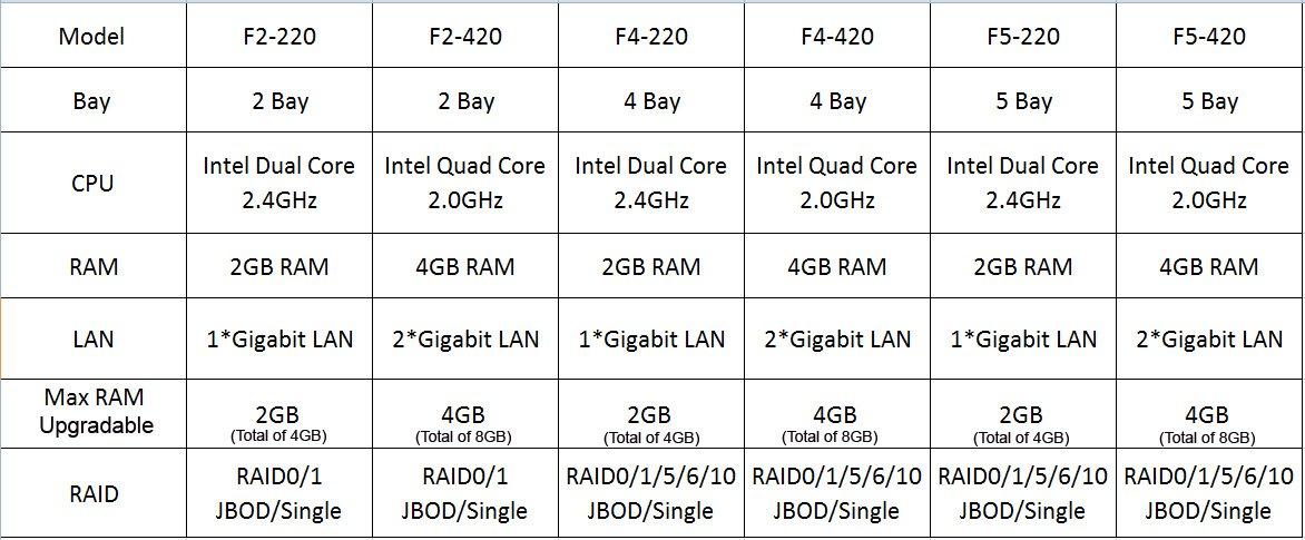 TerraMaster F2-420 NAS Server 2-Bay Intel Quad Core 2.0GHz 4GB RAM Network RAID Storage for Small/Medium Business (Diskless) by TerraMaster (Image #7)