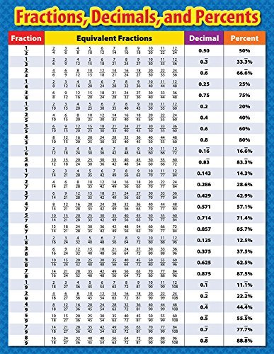 Creative Teaching Press Ctp4330 Fractions Decimals And Percents Sm Chart by Creative (Fractions Decimals And Percents Chart)