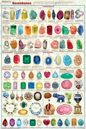 Introduction to Gemstones Poster Jewelry Cabochons Birthston