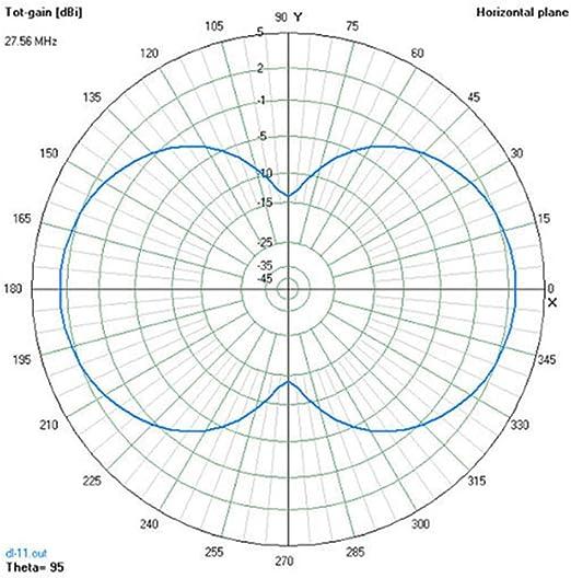 DL-11 Big Signal Delta Loop CB-27 MHz Antena DE Hilo
