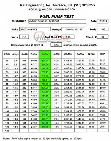 hfp-a35hv - 265lph Bomba de combustible para Audi A3/A4/TT (FWD sólo) - sustituye a deatschwerks dw65 V 9 - 654 - 1025: Amazon.es: Coche y moto