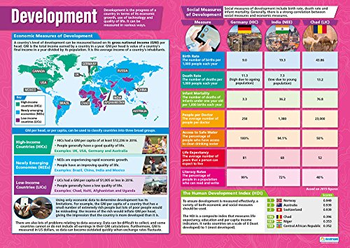 Development | Geography Posters | Laminated Gloss Paper Measuring 33