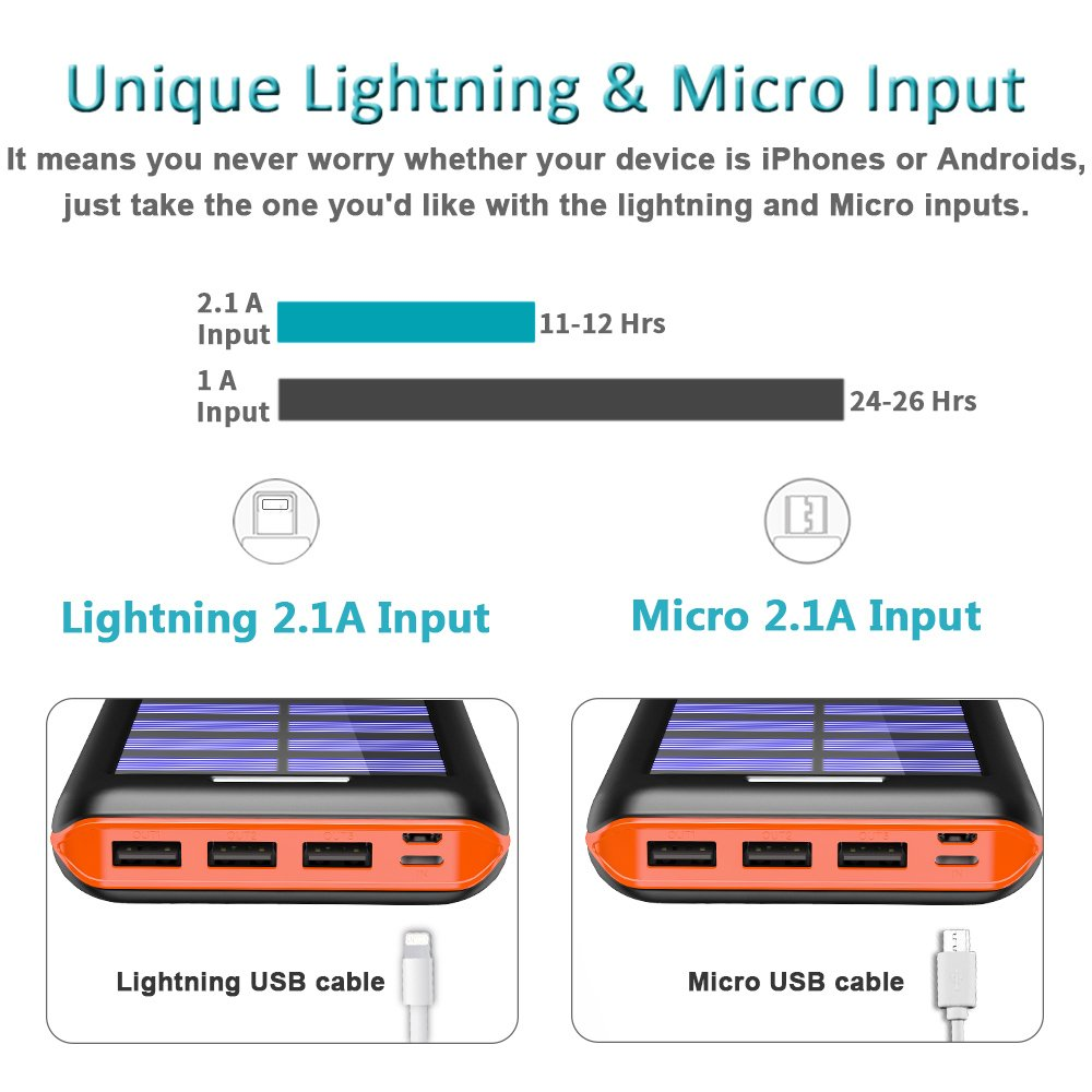 Power Bank Solar Portable Charger 24000mAh - ALLSOLAR Solar Phone charger with 3 Fast Charging USB Port and Dual Input External Battery Pack for Android Phones and All Smartphones and More (Orange)