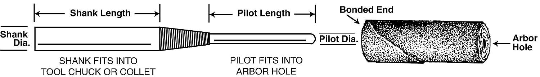 Pack of 5 1//4 in x 1-1//2 in x 1//4 in x 1 in x 3-1//2 in CM-22 Coating Cut Cutting Angle Flute 3M 37544 Standard Abrasives Cartridge Roll Mandrel 706874