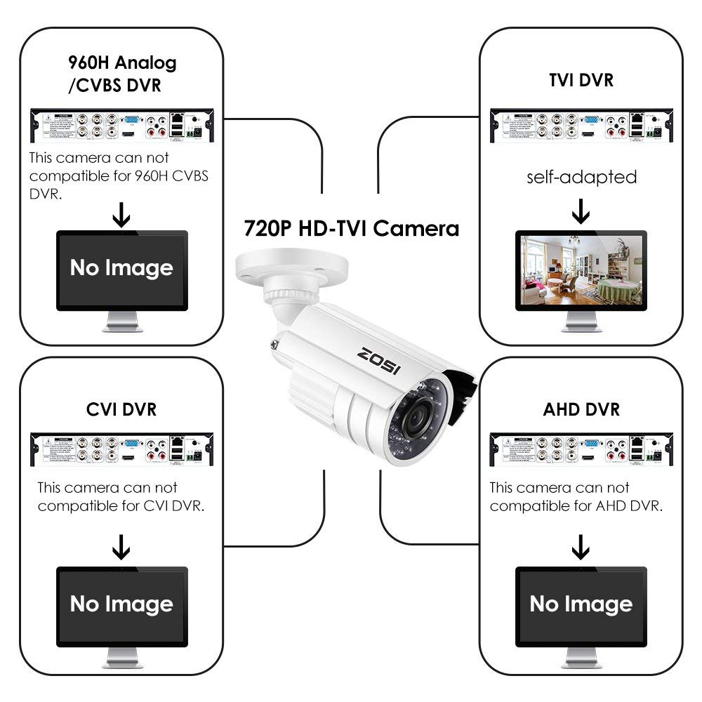 ZOSI 720P HD-TVI Home Surveillance Camera System,4PCS Indoor/Outdoor Weatherproof Security CCTV Camera with Infrared and Night Vision by ZOSI (Image #4)