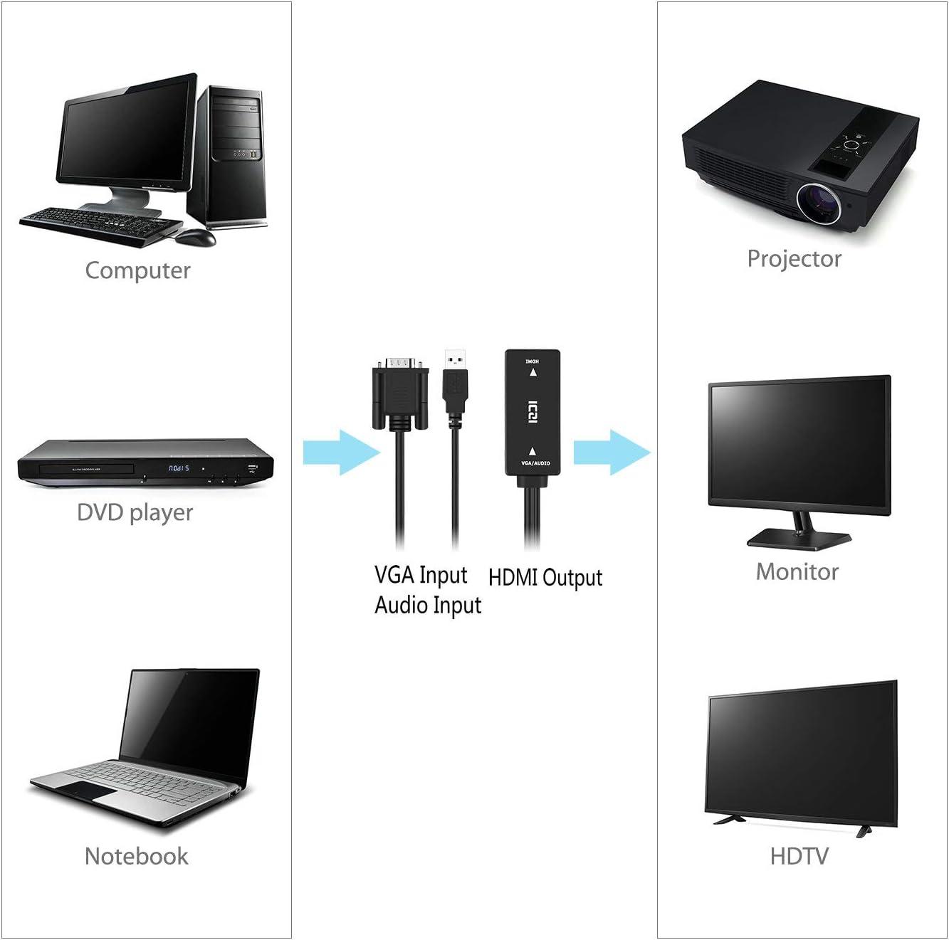ICZI Adaptador conversor VGA a HDMI con audio (macho a hembra, 1080p) con puertos USB para conectar PC, computadora portátil al proyector, HDTV, pantalla y monitor Negro: Amazon.es: Electrónica