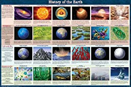 Laminated History of the Earth Astronomy Science Chart Poster Laminated Poster 36 x 24in