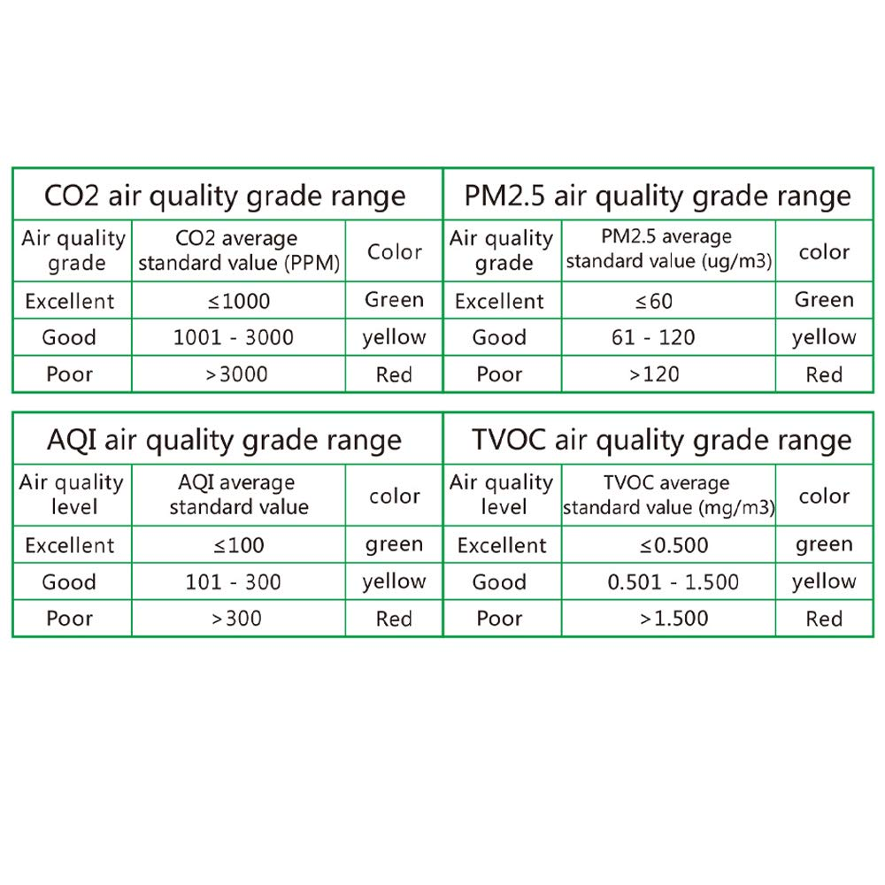 medidor de contaminaci/ón del aire interior Detector de micropolvo 4YANG Monitor de calidad del aire analizador de formaldeh/ído Sensor de temperatura y humedad para PM2.5 PM10 PM1.0 CO2