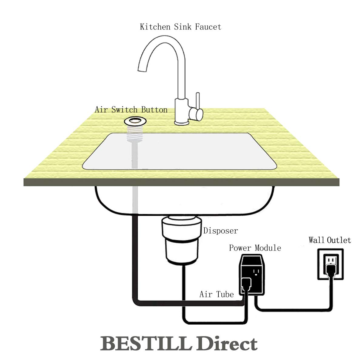 Bestill Sink Dual Outlet Air Switch For Garbage Disposal Double Plumbing Diagram Dishwasher And Matte Black Home Improvement