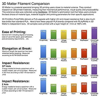 3D Printlife PLAyPHAb 1.75mm Orange PLA/PHA Blend 3D Printer Filament, Dimensional Accuracy < +/- 0.05 mm