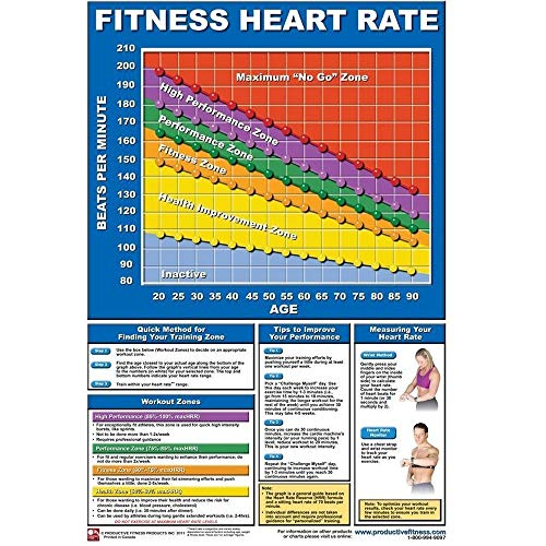 Productive Fitness Poster Series Heart Rate Chart ()