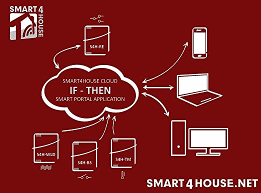 Smart4House Carril DIN WiFi Relay para iOS y Android: Amazon.es ...