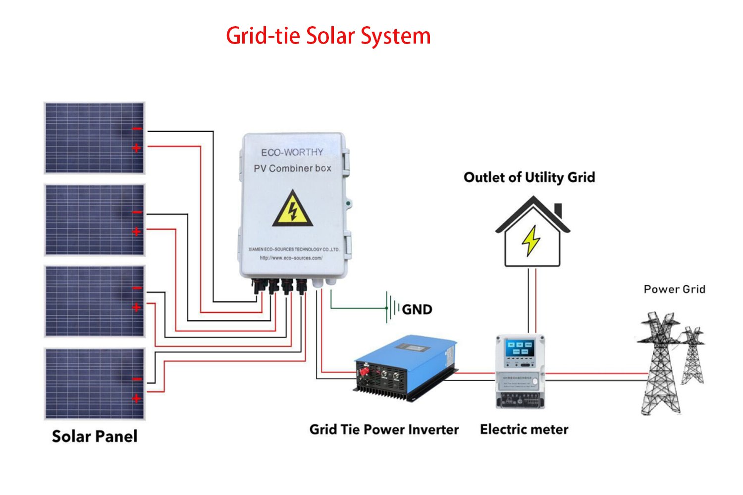 ECO LLC 4 String PV Combiner Box with Lighting Arrester, 10A Rated Current,Universal Solar Panel Connectors,Grounding Bus-Bar Ideal For Off-grid Solar System by ECO LLC (Image #5)