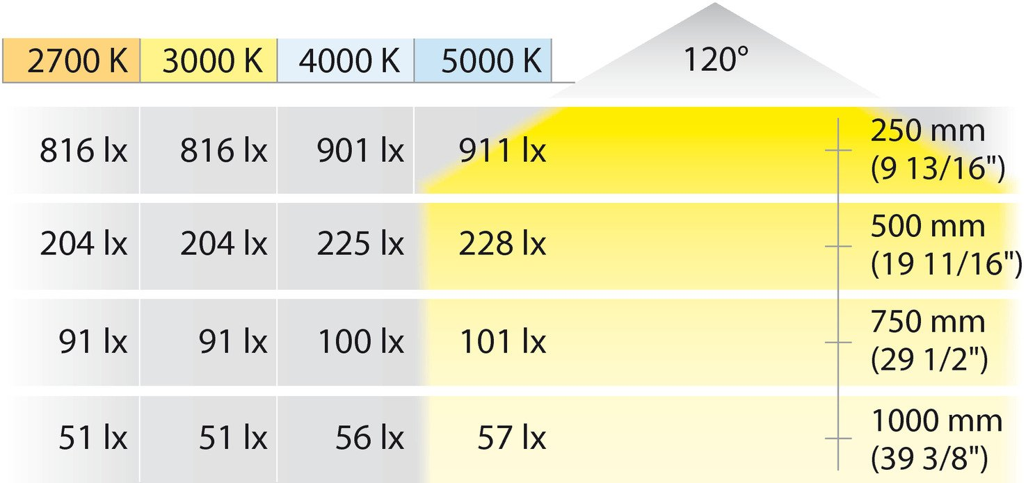Hafele LED Strip Light, Ribbon, Flexible, 600 LEDs, 4000K, 16,4 ft (5 Meters)