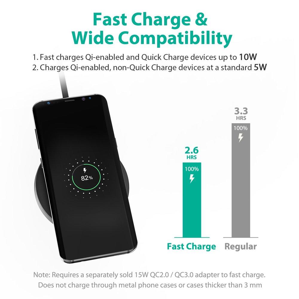 RAVPower Fast Wireless Chargers QI Wireless Charging Pad Quick Charge 5W for iPhone X / iPhone 8 / 8 Plus / Nexus / Xperia 10W for Galaxy S8 / S8+ / S7 / S7 Edge