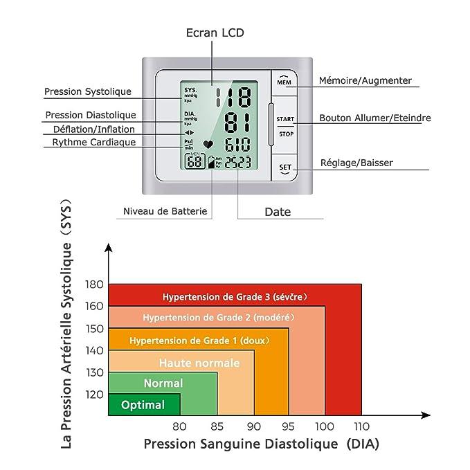 - Tensiómetro electrónico - Tensiómetro de muñeca monitor de presión sanguínea para uso doméstico con gemelos confortable (13.5 cm-21.5 cm), ...