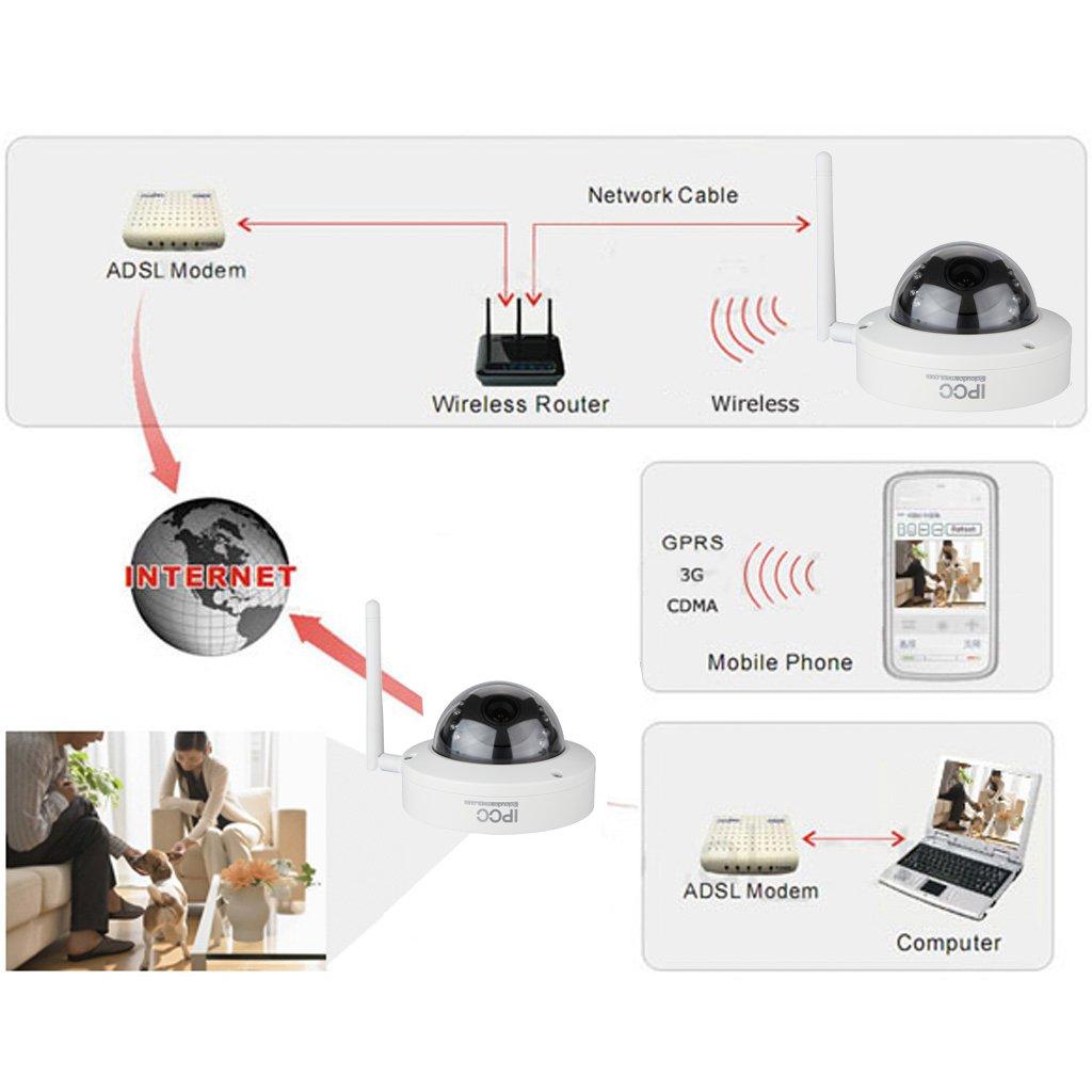 IP Camara de Vigilancia Seguridad para Hogar Inalambrico (720P, WiFi, Visión Nocturna, H.264 HD 1.0MP, CCTV IP Wlan, P2P Remoto, ...