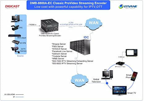 Amazon com: DIGICAST H 264 Full HD 1080P IPTV Streaming Server