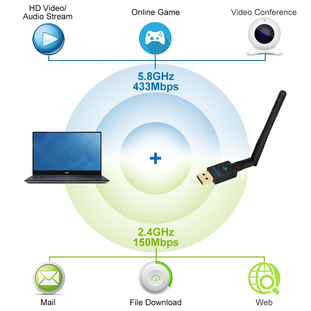 Wireless Usb Wifi Adapter EDUPLINK AC600Mbps Dual Band (2.4G/150Mbps+5G/433Mbps) Antenna Usb Network Dongle Adapter for Windows XP/Vista/7/8/10/Mac OS X 10.6-10.12