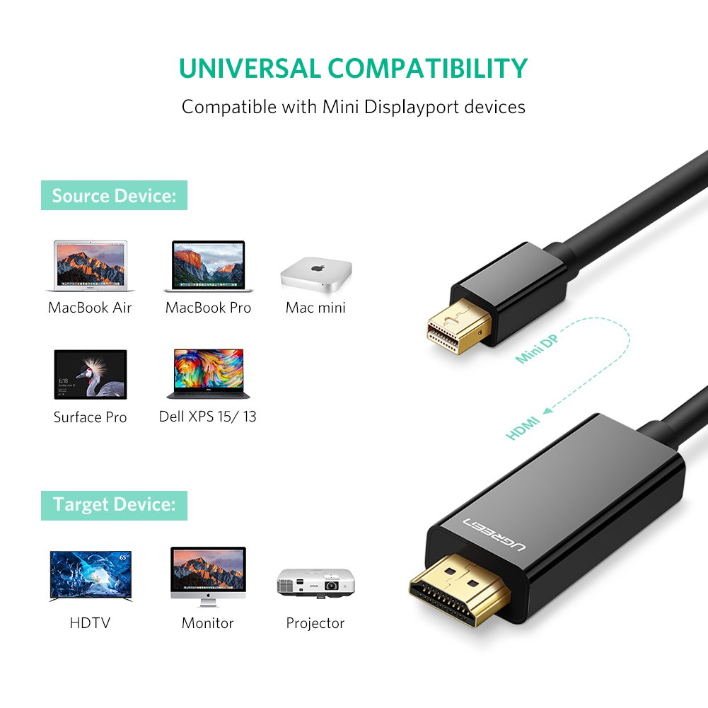 UGREEN Mini DP to HDMI HTC Vive MacBook Surface Pro 2 3 4 5 6 Thunderbolt Mini Displayport to HDMI 2 Metre HDTV Audio Cable 1080P Compatible with Apple Mac iMac White