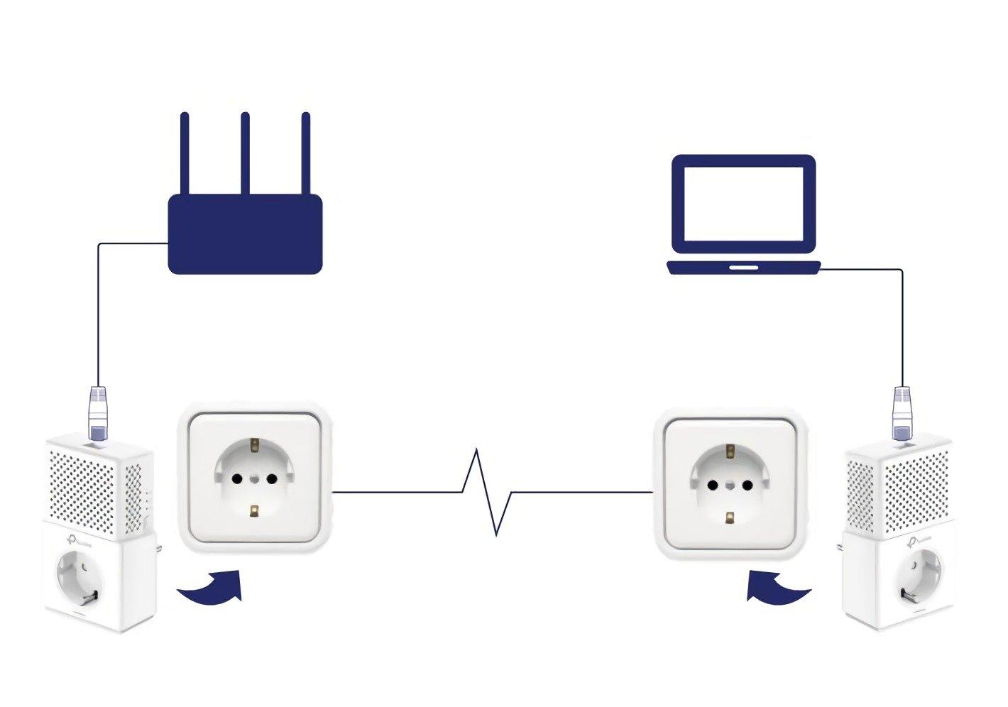 Adaptadores PLC