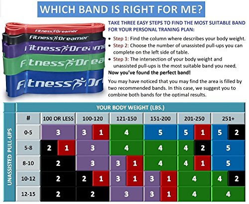 51n1RkWL6nL Fitness Dreamer Resistance Workout Pull Up and Fitness Band(s) for Exercise with Mini Band(s), Instructional eGuide and Videos #1, Red (5-35 lbs., 1/2'' H))