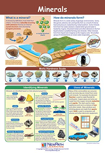 Minerals Poster - Laminated Full-Color 23 x 35