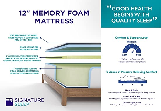 Best Memory Foam Mattress Consumer Reports