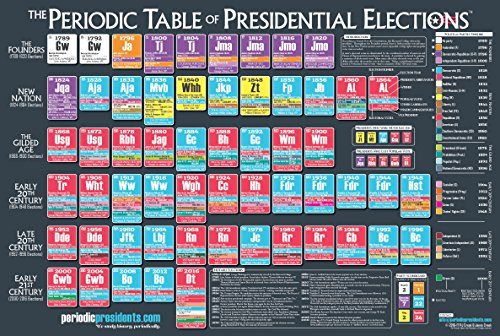 The Periodic Table of Presidential Elections - 24
