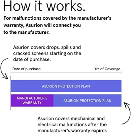 $ 350-$400 for Used//REFURB Asurion 2-Year Camera Accident Protection Plan